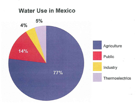 Water Projects And Infrastructure In Mexico City